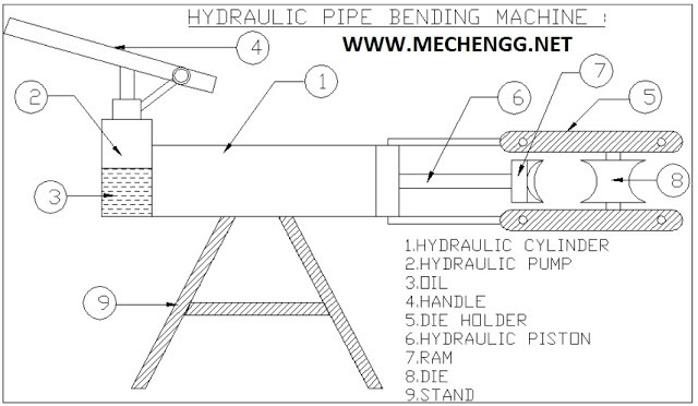 Hydraulic pipe Bending Machine mechanical Project: