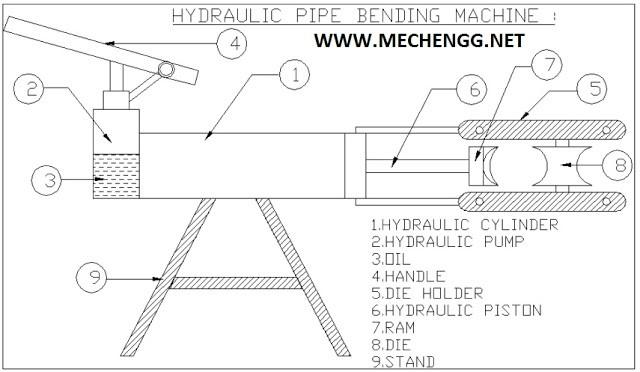 HYDRAULIC PIPE BENDING MACHINE MECHANICAL PROJECT