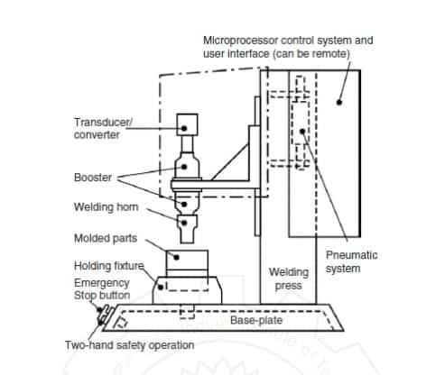 Ultrasonic Welding of Plastics images