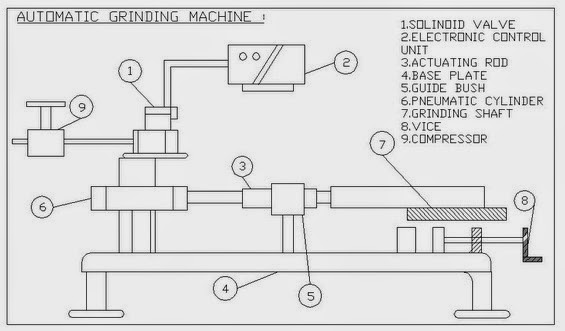 Pneumatic Solenoid Operated Grinding Machine 2