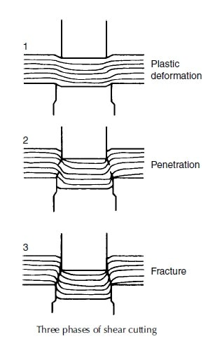 shear mechanism phases