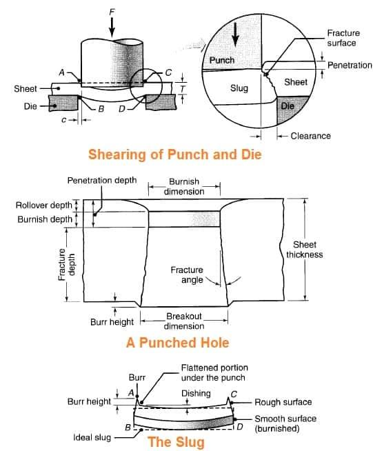 shearing operation process