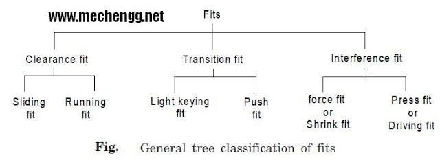 Engineering Fits- Clearance, Transition , Interference Fit