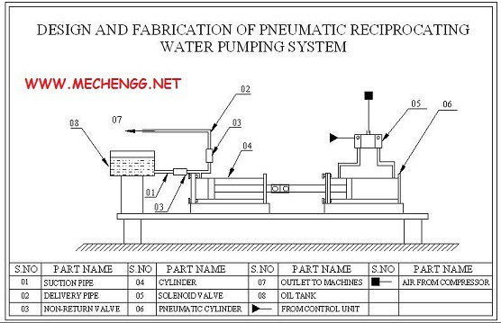 Design and Fabrication of Pneumatic reciprocating Water Pumping system