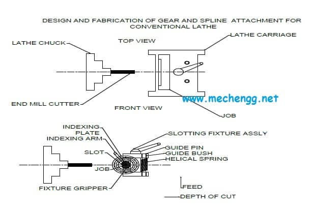working of gear cutting on lathe project model