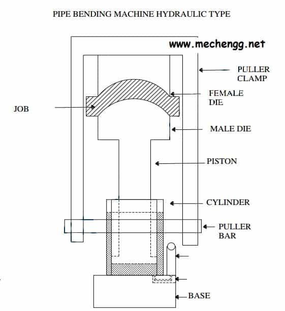 PIPE BENDING MACHINE HYDRAULIC TYPE
