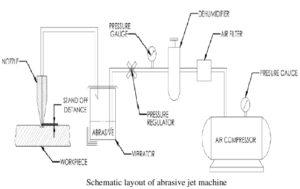 Block Diagram of Abrasive water jet machining