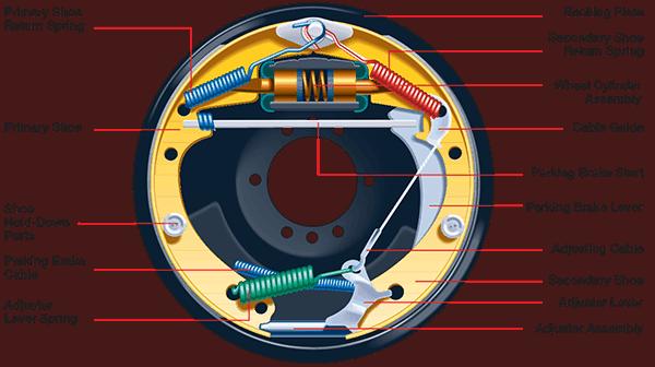 Details parts Of Drum Brake