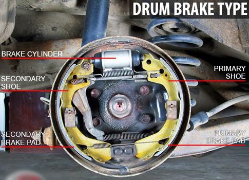 Drum brake Working Mechanism