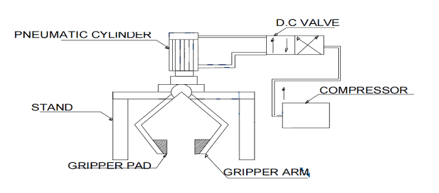 Automatic Pneumatic Holder Gripper- Mechanical Project