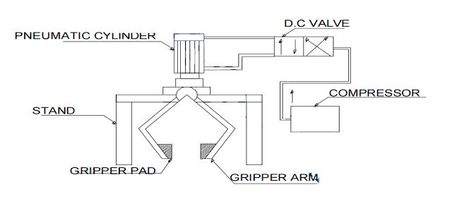 Automatic Pneumatic Holder Gripper- Mechanical Project