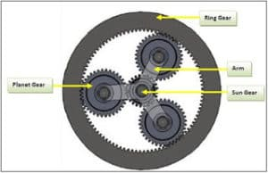 Planetary Gears