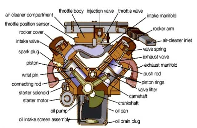 types of automobile engine