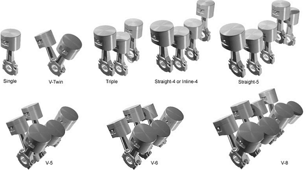 Types Of Engine According to cylinder position