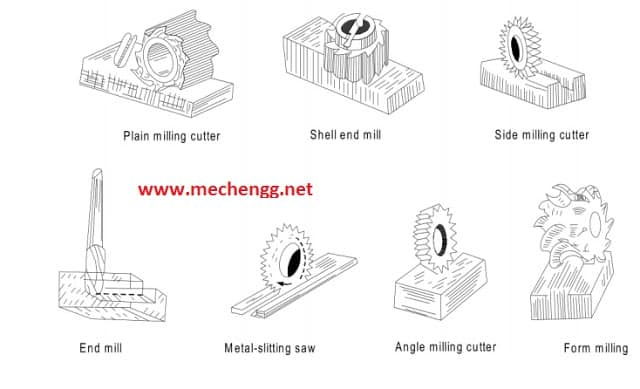 types of milling machine cutters