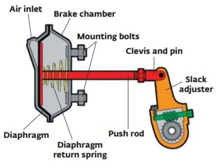 Brake chamber assembly
