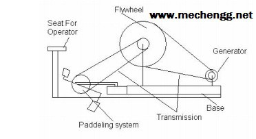 Setup of Flywheel Based battery Charger