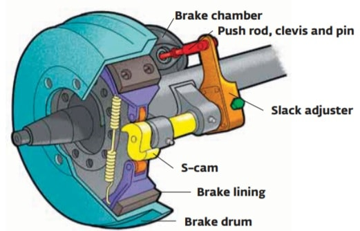 air brake assembly