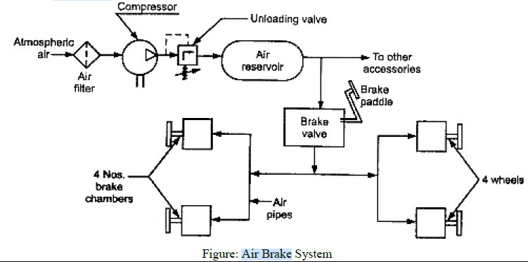 air braking system diagram