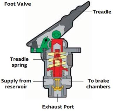 air foot valve diagram