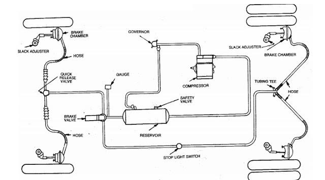 Diagram Of Air Brake