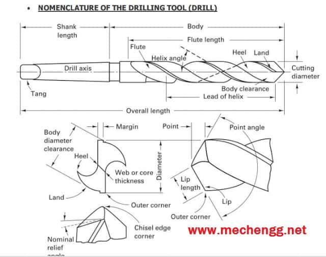drill bit nomenclature