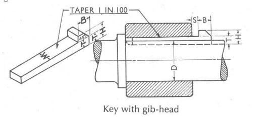 gib headed key