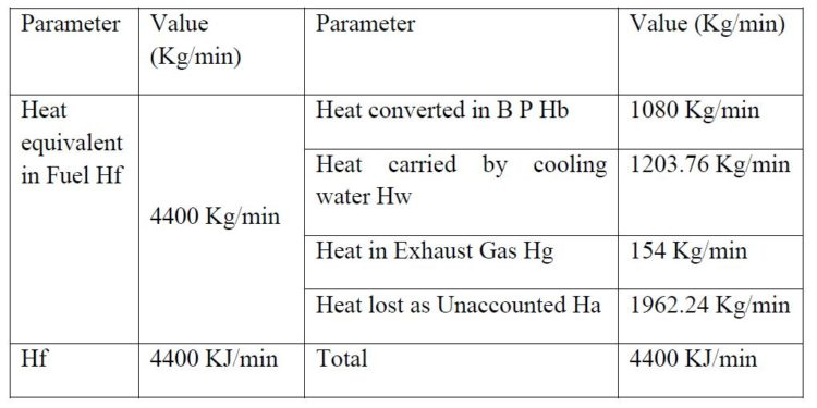 heat balance sheet example