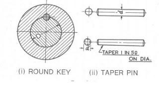 Round key