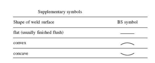 welding symbol charts 3