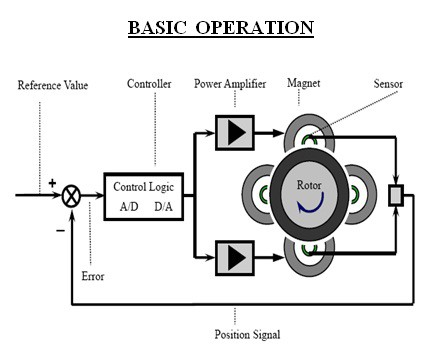 Basic Operation Of Active Magnetic bearing