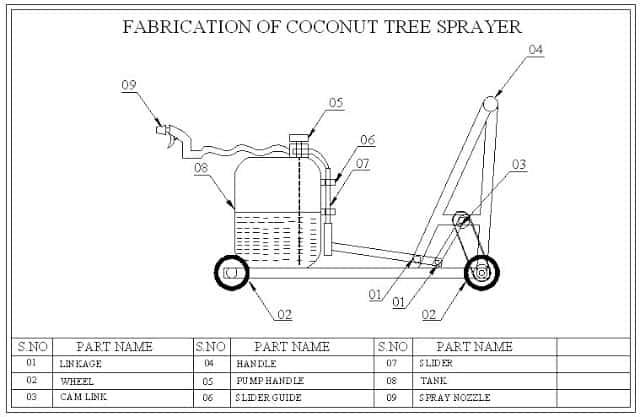 FABRICATION OF COCONUT TREE SPRAYER