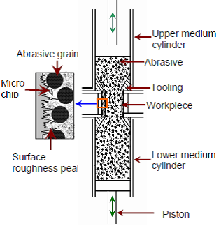 Principle Of Magneto abrasive flow machining (MAFM)