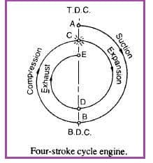 Theoretical valve timing diagram for four stroke cycle engine