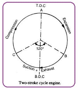 Theoretical valve timing diagram for two-stroke cycle engine