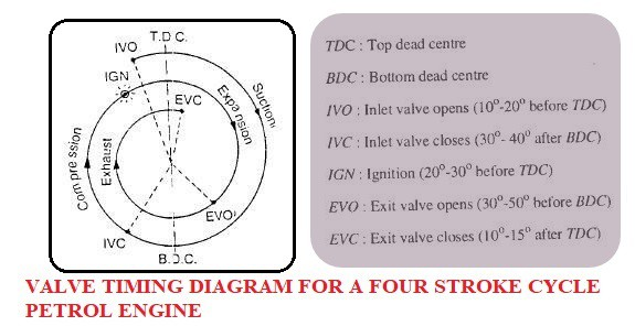 Valve timing diagram for 4 stroke SI Engine diagram