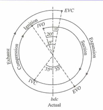 Actual Valve timing Diagram For Four Stroke petrol Engine