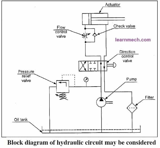 basic hydraulic circuit diagram