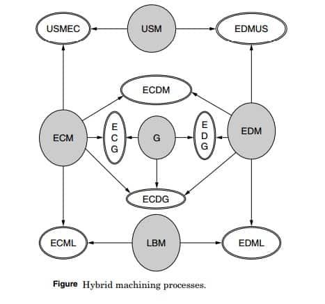 classification of hybrid machining