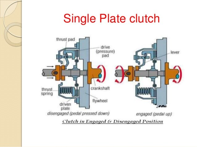 Single plate Clutch Working