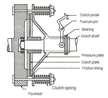 single plate clutch diagram