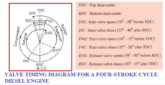 valve timing diagram for 4 stroke CI Engine