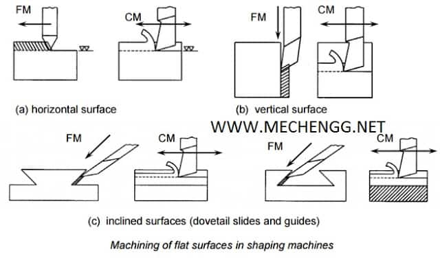 shaping operation on flat surface
