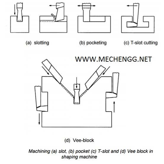 SHAPING OPERATION MACHINING SLOT POCKET SLOT