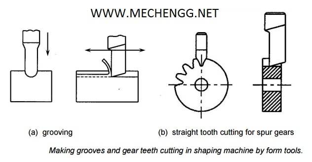 SHAPING OPERATION VIA FORM CUTTER