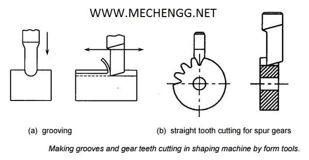 Gear cutting On Shaper Machine