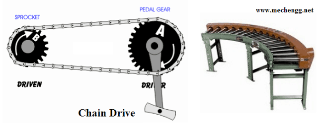 Chain Drive Mechanical drives