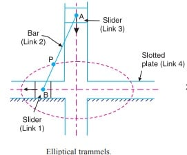 elliptical trammels