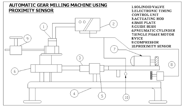AUTOMATIC GEAR MILLING MACHINE USING  PROXIMITY SENSOR