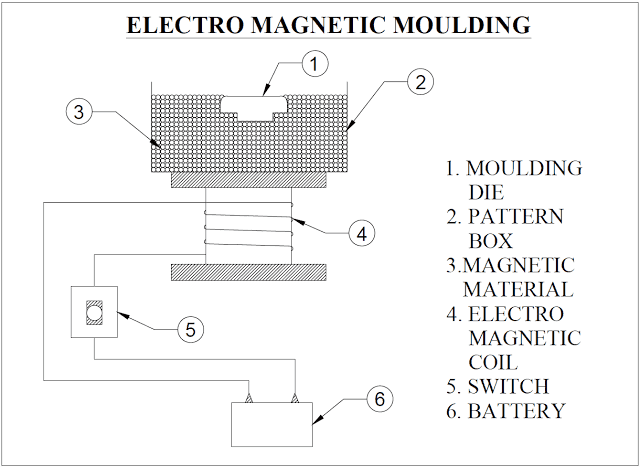 Electro Magnetic Moulding